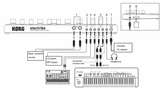 Schéma možností zapojení Korg Electribe najdete v manuálu