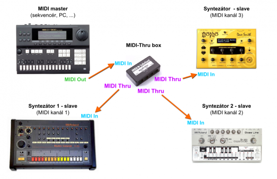 Propojení syntezátorů pomocí MIDI-Thru boxu