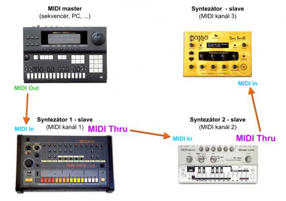 Propojení syntezátorů pomocí konektoru MIDI-Thru