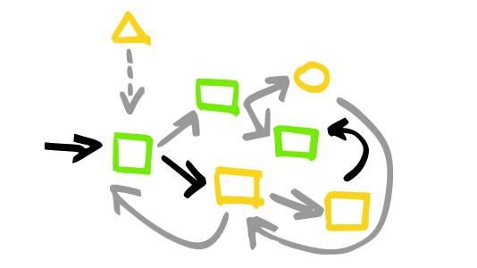 Sepište si scénáře a určete, které kroky chcete automatizovat