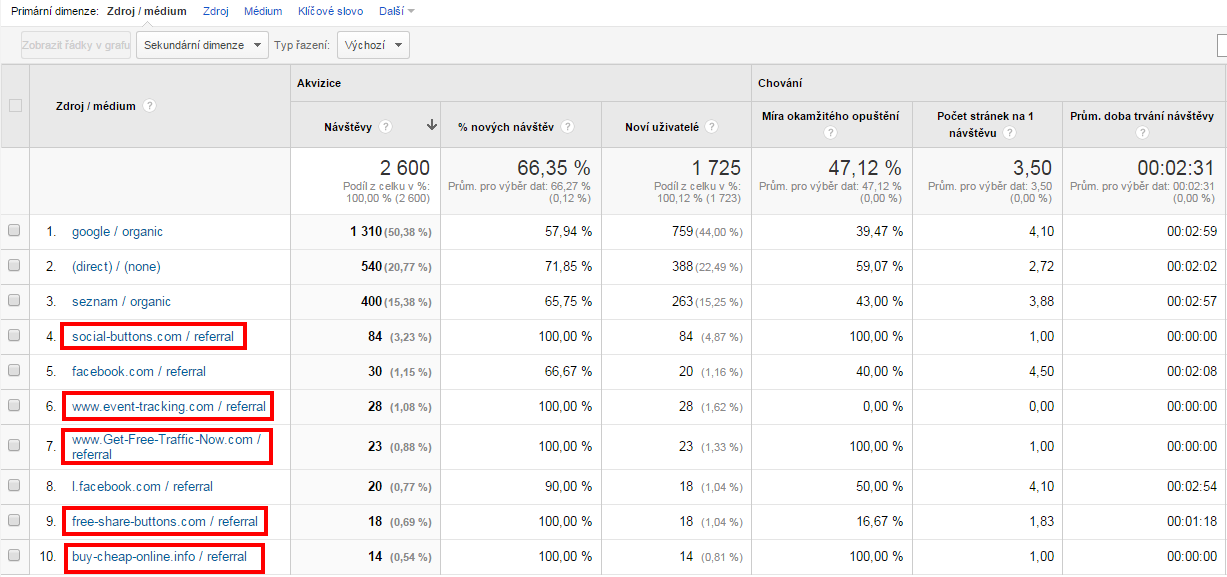 Referral spam v Google Analytics