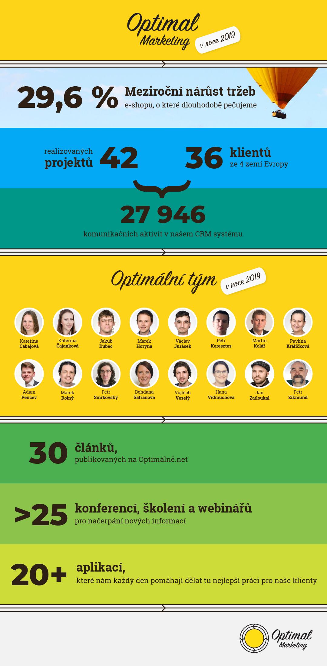Infografika Optimal Marketing 2019