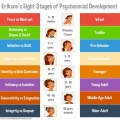 Psycho-social development