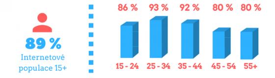 89 % uživatelů internetu nakoupí on-line alespoň jednou ročně zdroj: www.apek.cz