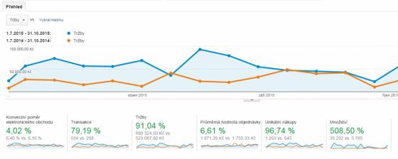 Meziroční srovnání klíčových metrik u e-shopu