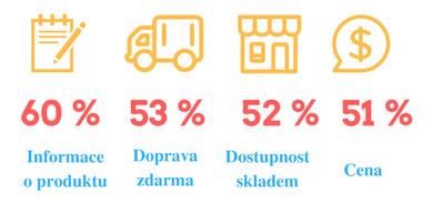 Klíčové atributy, podle kterých si zákazníci vybírají e-shop zdroj: www.apek.cz