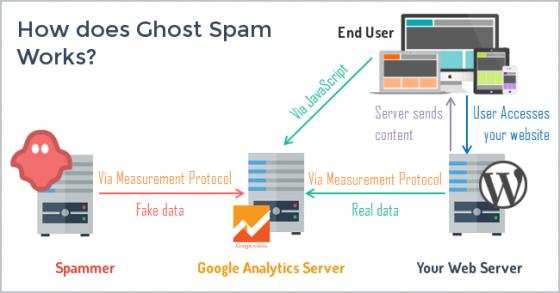 Jak pracuje Ghost Spam, který na váš web vůbec nedorazí zdroj: www.ohow.co