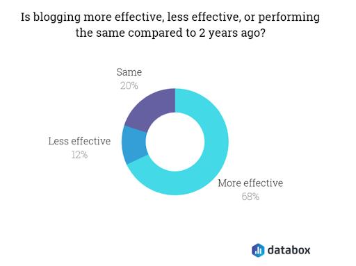 Více než polovina firem si myslí, že blogy jsou efektivnější než před 2 lety. Zdroj: Databox