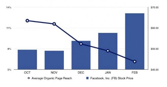 Graf ukazuje klesající organický dosah ve srovnání s cenou akcií Facebooku; zdroj: Social@Ogilvy