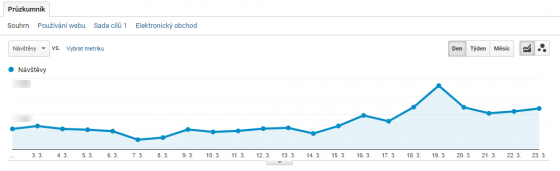 Z Google Analytics našeho klienta, poskytujícího online služby je vidět po vyhlášení karantény poměrně zásadní nárůst návštěvnosti. Významný je nárůst objednávek v tomto období