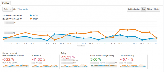 Téměř typický obrázek z Google Analytics mnoha e-shopů v tomto období