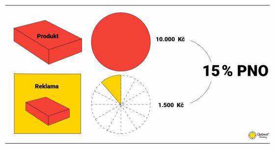 Podíl nákladů na obratu reflektuje efektivitu reklamní kampaně. Čím menší je PNO, tím lépe.