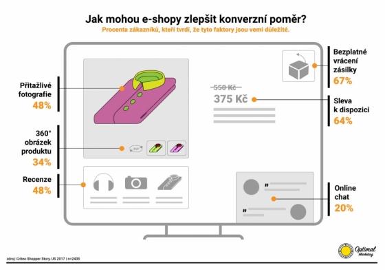 Jak mohou e-shopy zlepšit konverzní poměr? Procento zákazníků, kteří tvrdí, že tyto faktory jsou velmi důležité. Zdroj: Criteo, The Shopper Story