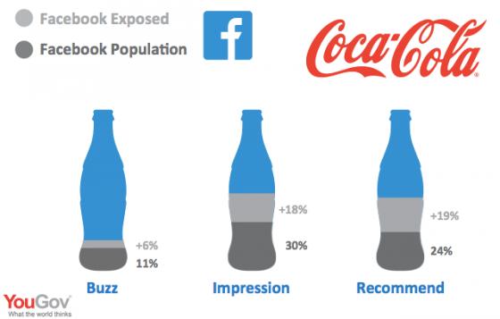 """Kampaň """"Share a Coke"""" zažívá nesmírný úspěch. U diváků TV reklamy je o 7 % vyšší pravděpodobnost, že zváží nákup. U spotřebitelů, kteří viděli kampaň na Twitteru, je o 8 % větší šance, že Colu doporučí známému. Kampaň na Facebooku ukazuje o 18 % vyšší pravděpodobnost pozitivního obrazu značky než u konkurenčních firem. Zdroj: yougov.co.uk"""
