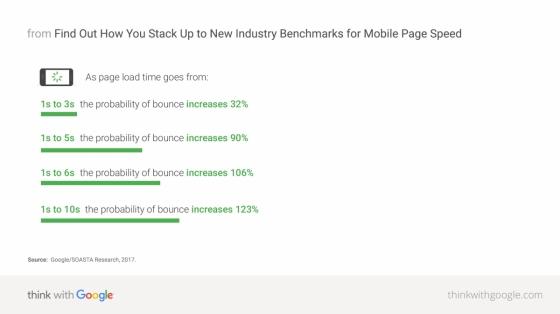 Jak se s dobou načtení, zvyšuje pravděpodobnost opuštění stránky na mobilním zařízení; Zdroj: Google/SOASTA Research, 2017