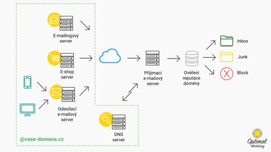 Zjednodušené zobrazení odesílání e-mailů z jedinné domény, ale z několika různých serverů a aplikací. Každá z nich potřebuje na DNS serveru nastavit správný klíč.