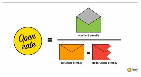 """Open rate neboli """"míra otevření"""" vypovídá o procentu otevřených e-mailů"""