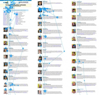 Modré linie a body zaznamenávají střídání pozornosti respondenta.