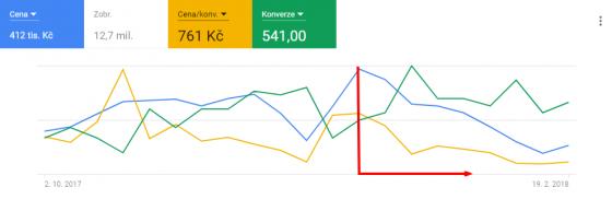 Typické výsledky po zahájení optimalizace (červená linka) PPC kampaní: Snižující se cena za konverzi a celková cena reklamy při zachování počtu konverzí
