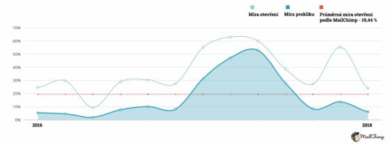 Průměr otevření e-mailů se podle MailChimp pohybuje na 19,44 %. Tato hodnota však není příliš relevantní.