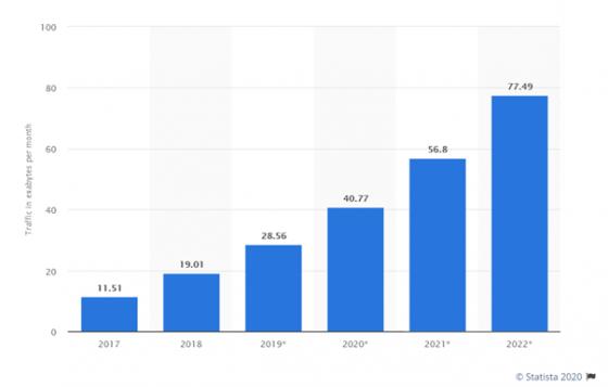 Graf naznačuje růst datového provozu na mobilních zařízení celosvětově, součástí je také predikce nárůstu využívání mobilních zařízení do roku 2020. Zdroj: Statista