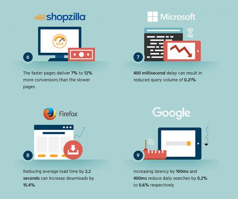 Ukázka z výše zmíněné infografiky, která popisuje vliv rychlosti načítání na obchodní výkon webů. Zdroj: skilled.co