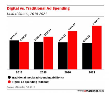 Investice do online médií už překonaly klasická média. Dotcom společnosti však stále více inzerují v klasických médiích. Nelze tedy očekávat, že by klasická média ztrácela svoji důležitou pozici.
