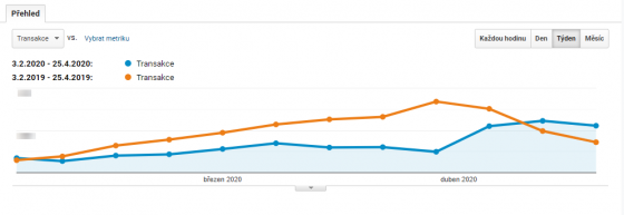 Meziroční srovnání transakcí ukazuje posunutí sezóny cca o měsíc