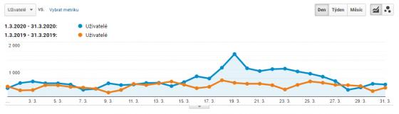 Na meziročním srovnání je vidět výrazný nárůst uživatelů (díky zvýšené aktivtě v online kampaních), který kopíroval i zvýšný meziroční nárůst konverzí