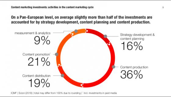 Rozložení investic do obsahového marketingu. Zdroj: ICMF, Scion