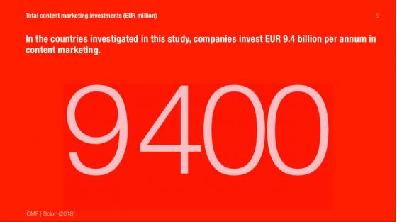 Celkové investice do obsahového marketingu. Zdroj: ICMF, Scion