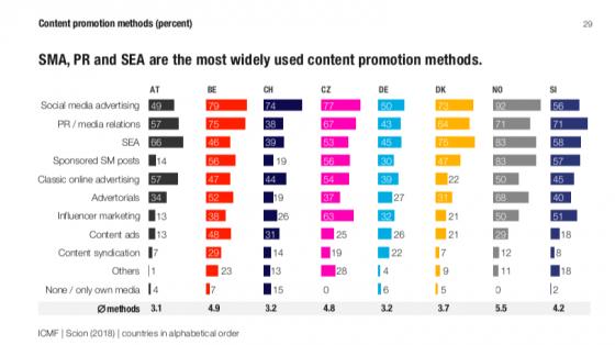 Metody používané k podpoře placeného obsahu. Zdroj: ICMF, Scion