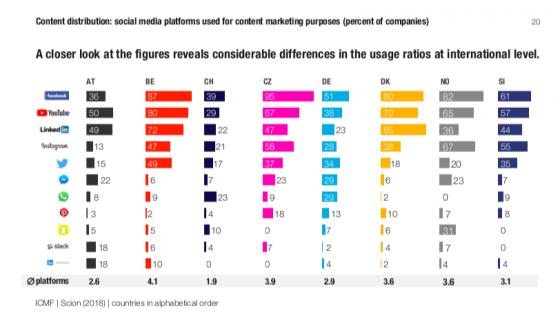 Využití sociálních sítí v obsahové strategii. Zdroj: ICMF, Scion