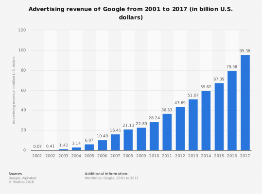 Statistika zisků Google AdWords