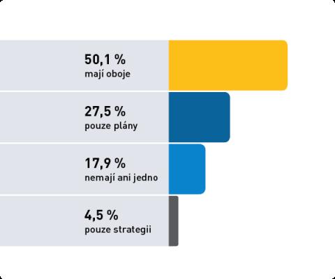Graf ukazuje počet správců sociálních sítí, kteří se řídí předem vypracovanou dlouhodobou strategií nebo krátkodobými plány. Zdroj: jaknasite.cz