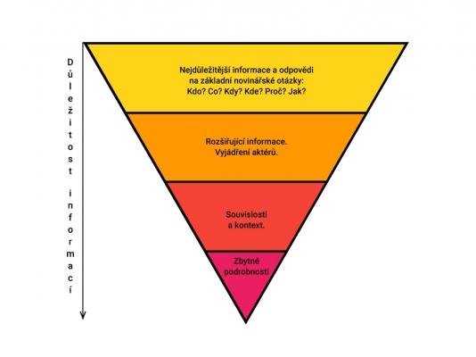 Metoda obrácené pyramidy se používá nejen v žurnalistice.