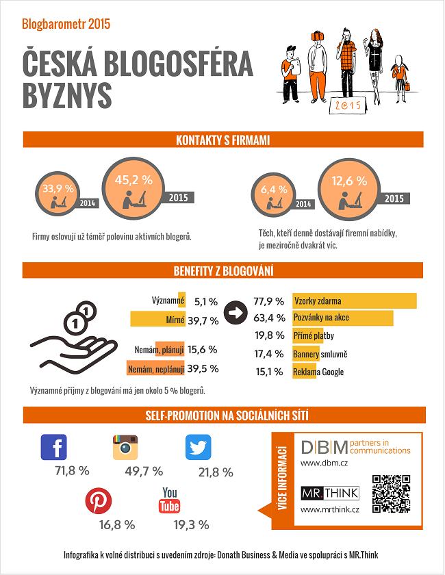 Jak firmy využívají blogery