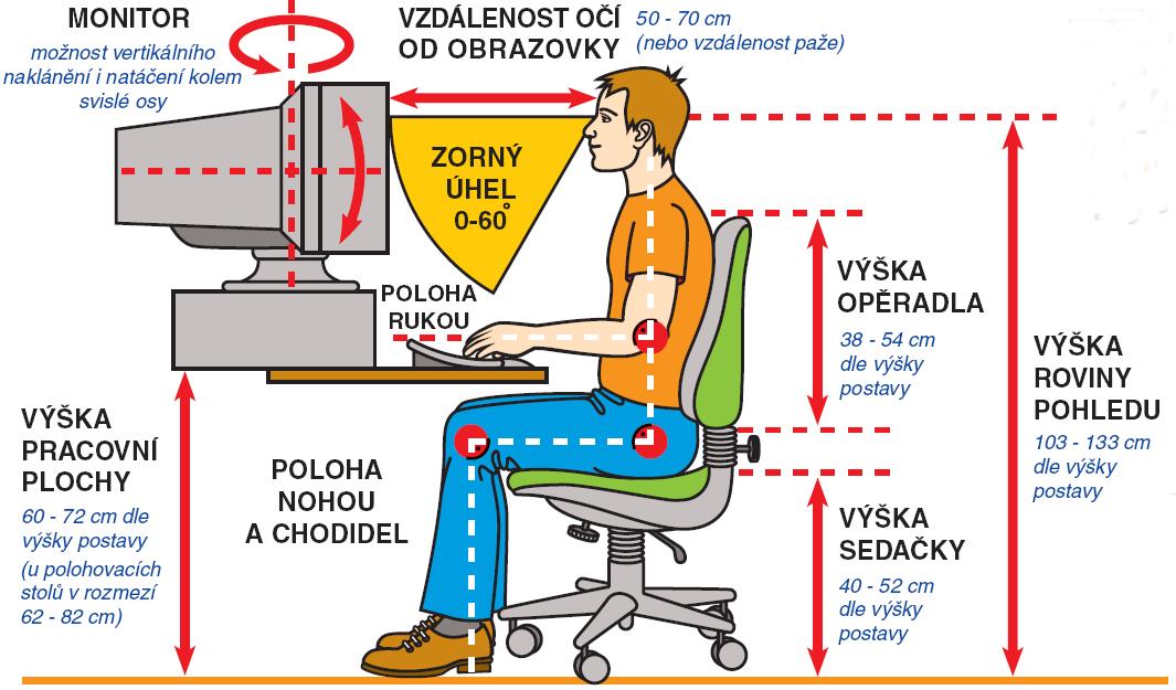 Jak správně sedět u počítače