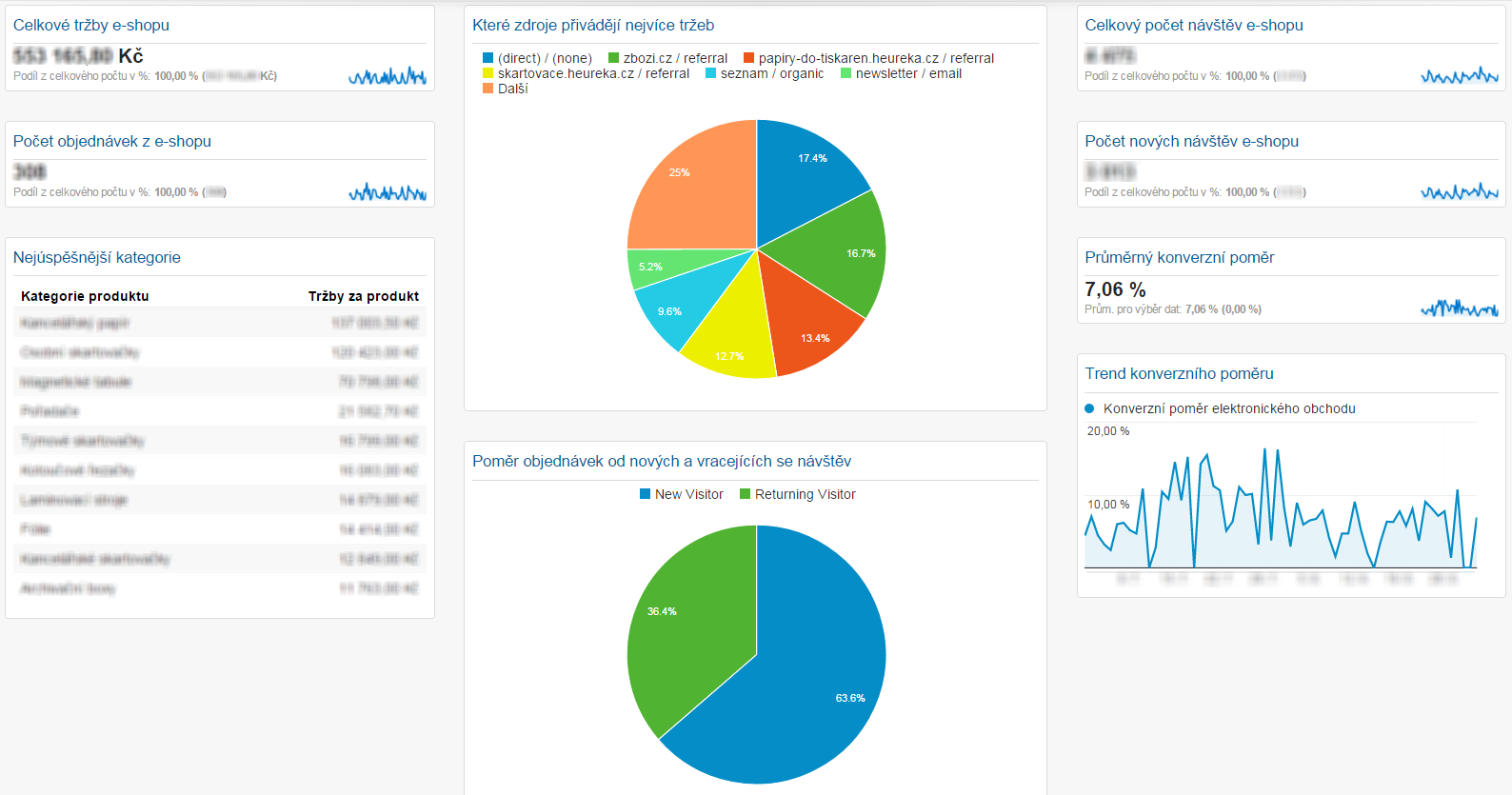 Ukázka vlastního panelu v Google Analytics