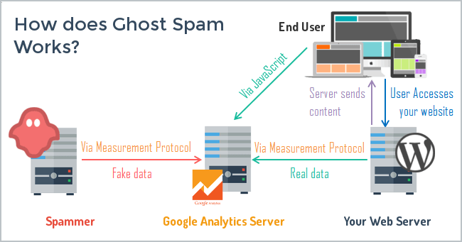 Jak pracuje Ghost Spam